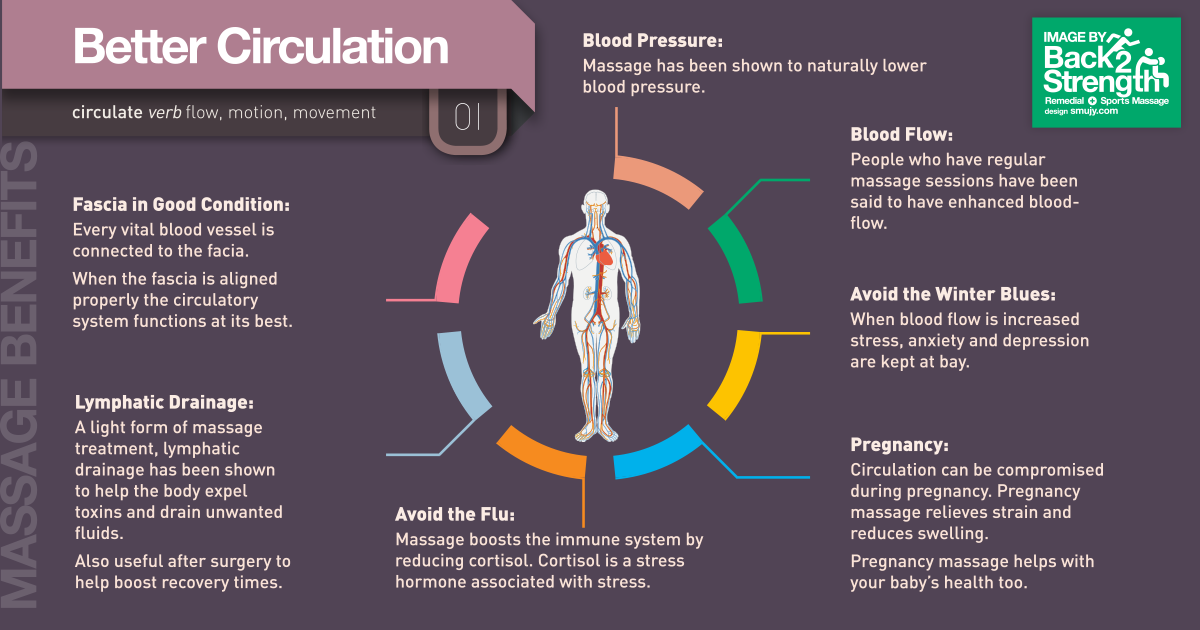 Better Circulation Infographic