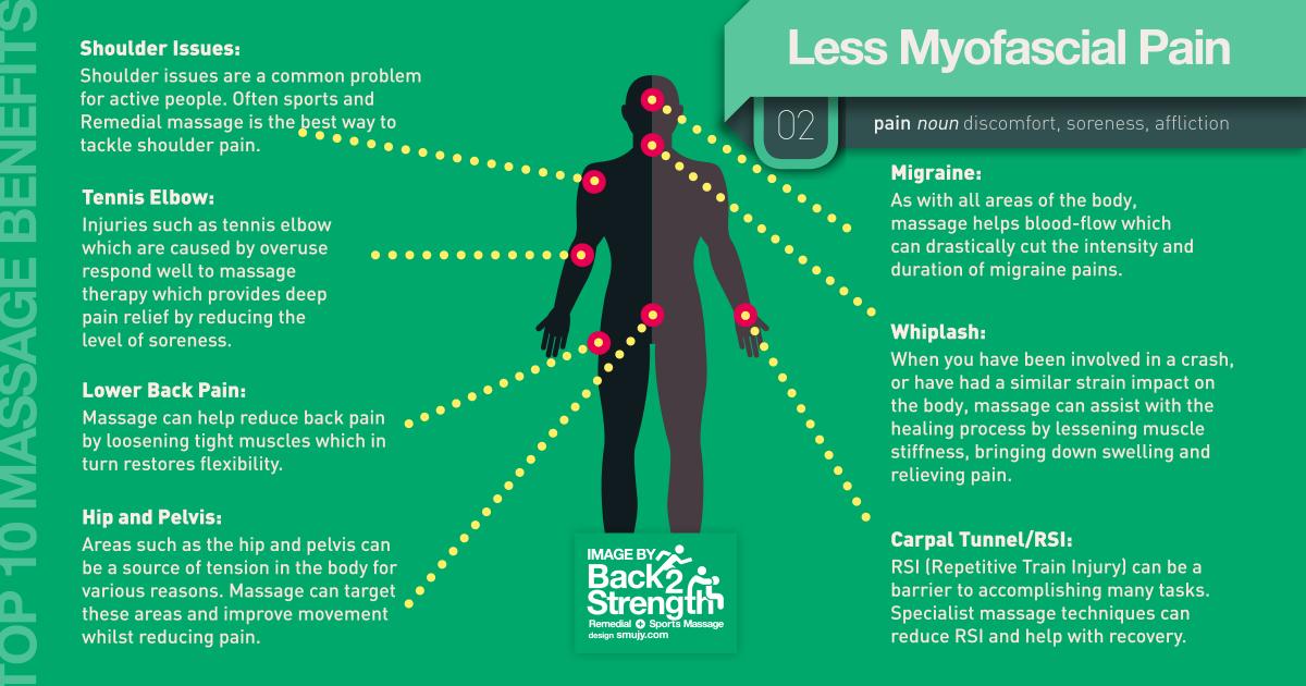 Myofascial Pain Infographic Back2Strength-Massage Edinburgh